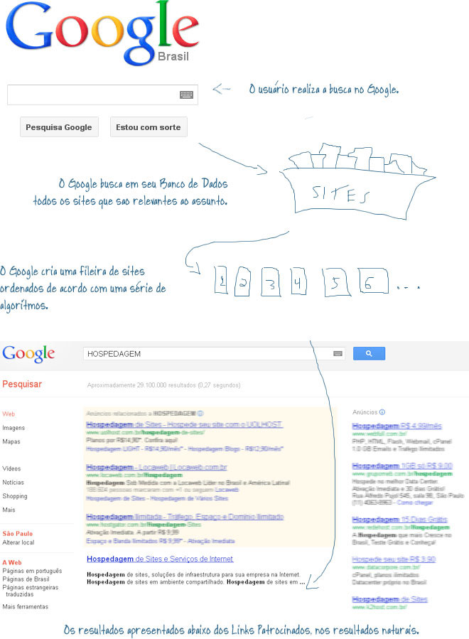 Metodologia Site no Topo do Google